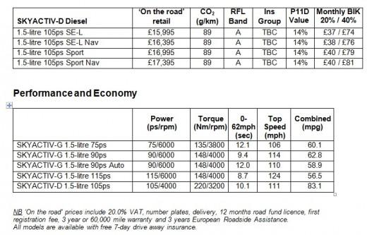 Mazda2 pricing 2
