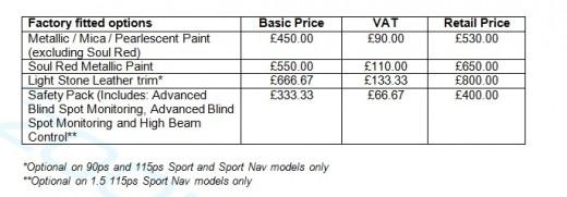 Mazda2 pricing 3
